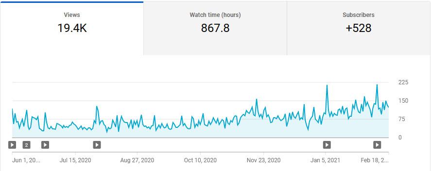 statystyki odwiedzin kanału youtube